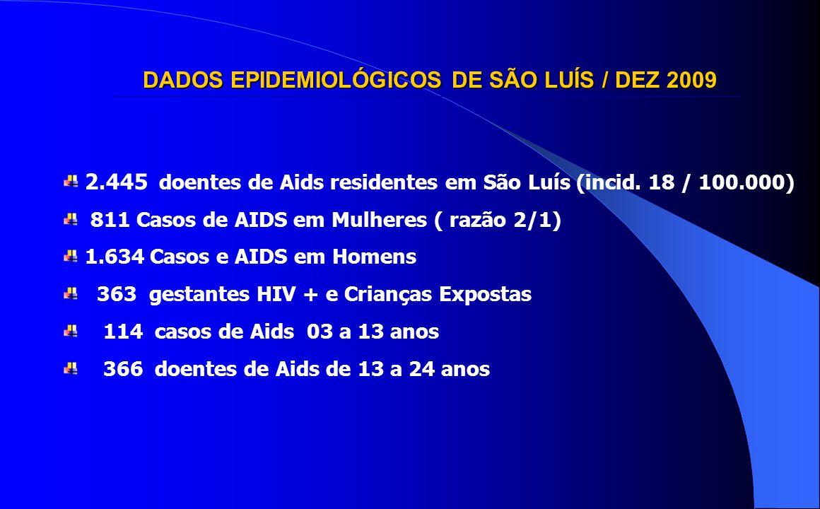DADOS EPIDEMIOLÓGICOS DE SÃO LUÍS / DEZ 2009 2.445 doentes de Aids residentes em São Luís (incid. 18 / 100.000) 811 Casos de AIDS em Mulheres ( razão