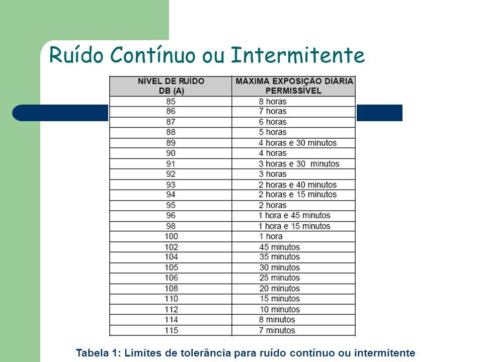 Ruído Contínuo ou Intermitente Tabela 1: Limites de tolerância para ruído contínuo ou intermitente