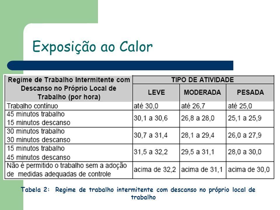 Exposição ao Calor Tabela 2: Regime de trabalho intermitente com descanso no próprio local de trabalho