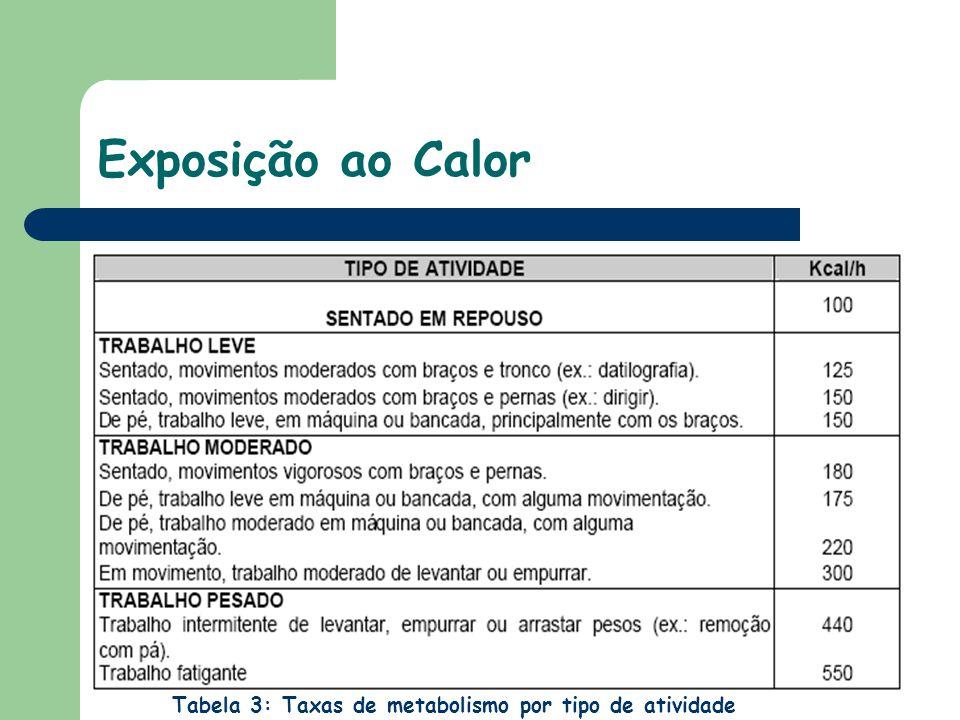 Exposição ao Calor Tabela 3: Taxas de metabolismo por tipo de atividade