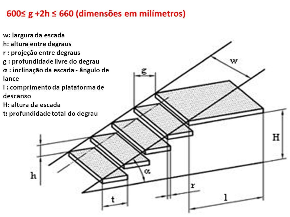 600≤ g +2h ≤ 660 (dimensões em milímetros) w: largura da escada h: altura entre degraus r : projeção entre degraus g : profundidade livre do degrau α