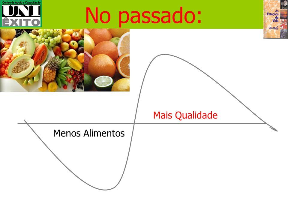 Mais Alimentos Menos Movimentação Física Hoje o consumo médio de alimentos por pessoa é de 300 kg por ano.