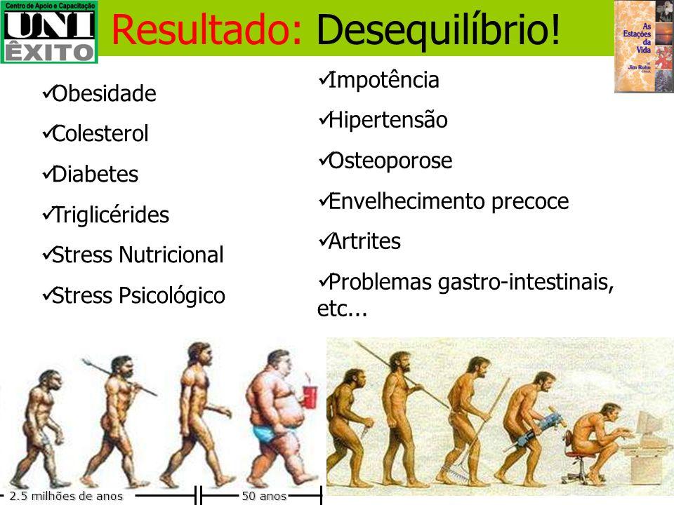 Muita oferta Baixa oferta Nos dias atuais: Gordura, Açúcar, Sal, Hormônios, Toxinas, Carboidratos, Álcool, Drogas (medicamentos). Proteínas,Vitaminas,