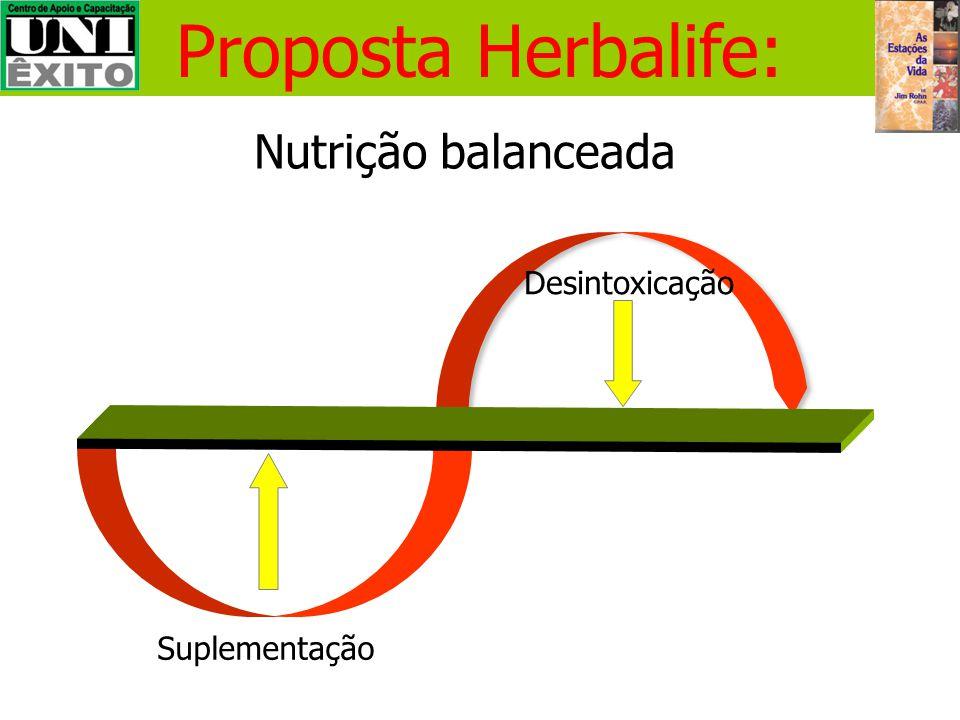 Como nos nutrimos (Nutrição ≠ Comida) Herbalife - nutrição celular: 1.Fornece todos os nutrientes necessários no dia-a-dia 2.Ajuda na desintoxicação d
