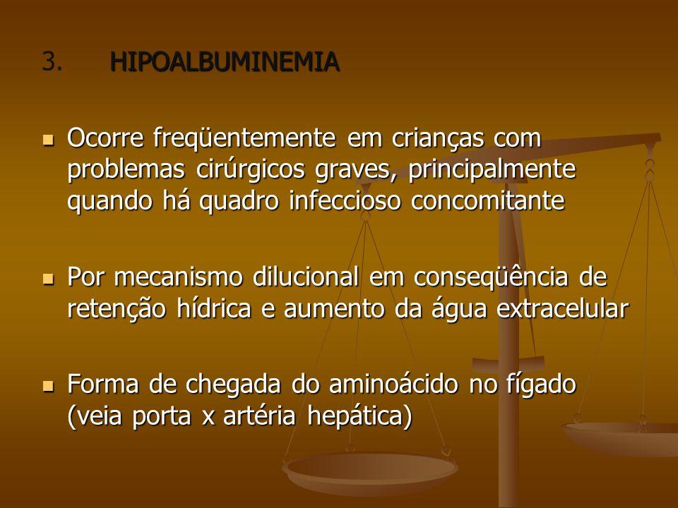 HIPOALBUMINEMIA 3.HIPOALBUMINEMIA Ocorre freqüentemente em crianças com problemas cirúrgicos graves, principalmente quando há quadro infeccioso concom