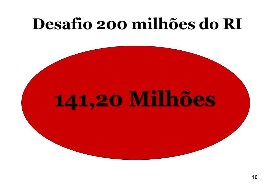 Desafio 200 milhões do RI 141,20 Milhões 18