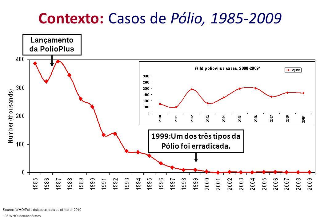 Contexto: Casos de Pólio, 1985-2009 Source: WHO/Polio database, data as of March 2010 193 WHO Member States. 1999:Um dos três tipos da Pólio foi errad