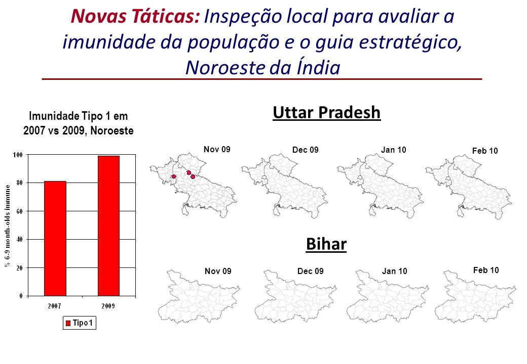 Novas Táticas: Inspeção local para avaliar a imunidade da população e o guia estratégico, Noroeste da Índia Imunidade Tipo 1 em 2007 vs 2009, Noroeste