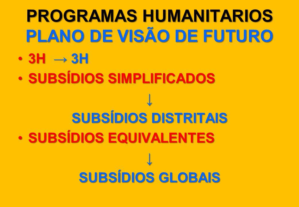 PROGRAMAS HUMANITARIOS PLANO DE VISÃO DE FUTURO 3H → 3H3H → 3H SUBSÍDIOS SIMPLIFICADOSSUBSÍDIOS SIMPLIFICADOS↓ SUBSÍDIOS DISTRITAIS SUBSÍDIOS EQUIVALE