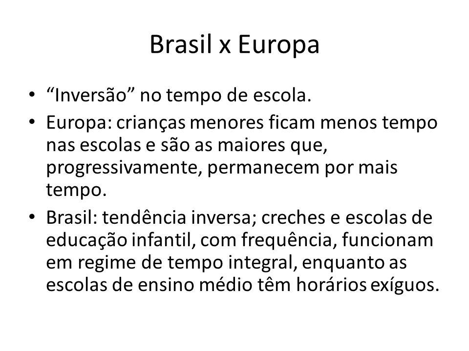 """Brasil x Europa """"Inversão"""" no tempo de escola. Europa: crianças menores ficam menos tempo nas escolas e são as maiores que, progressivamente, permanec"""
