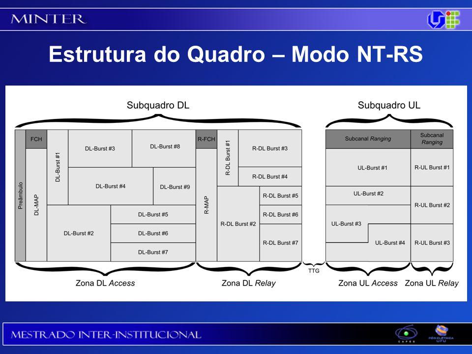 Estrutura do Quadro – Modo NT-RS