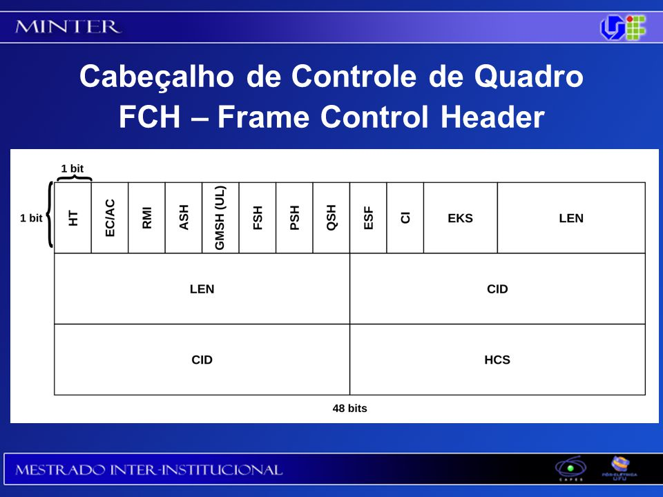 Cabeçalho de Controle de Quadro FCH – Frame Control Header