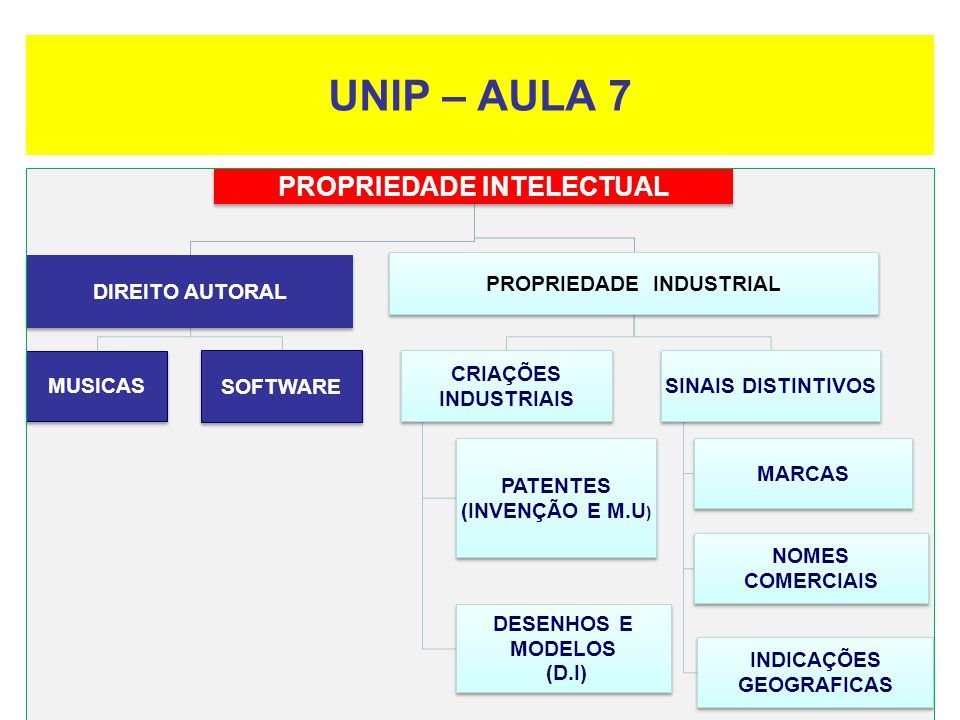 UNIP – AULA 7 PROPRIEDADE INTELECTUAL DIREITO AUTORAL MUSICAS SOFTWARE PROPRIEDADE INDUSTRIAL CRIAÇÕES INDUSTRIAIS PATENTES (INVENÇÃO E M.U ) DESENHOS E MODELOS (D.I) SINAIS DISTINTIVOS MARCAS NOMES COMERCIAIS INDICAÇÕES GEOGRAFICAS
