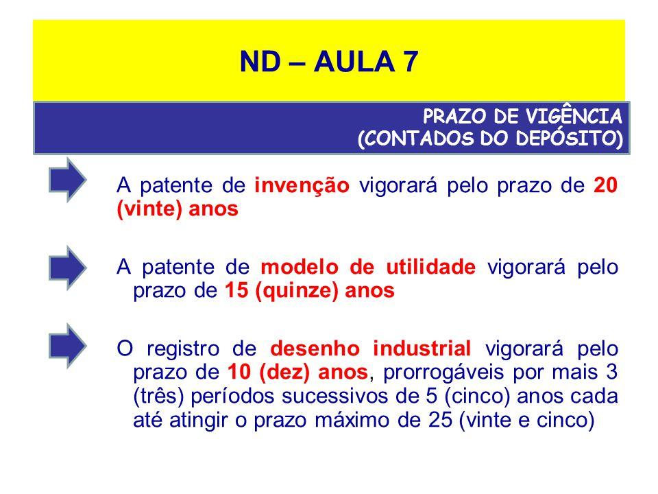 ND – AULA 7 A patente de invenção vigorará pelo prazo de 20 (vinte) anos A patente de modelo de utilidade vigorará pelo prazo de 15 (quinze) anos O registro de desenho industrial vigorará pelo prazo de 10 (dez) anos, prorrogáveis por mais 3 (três) períodos sucessivos de 5 (cinco) anos cada até atingir o prazo máximo de 25 (vinte e cinco) PRAZO DE VIGÊNCIA (CONTADOS DO DEPÓSITO)