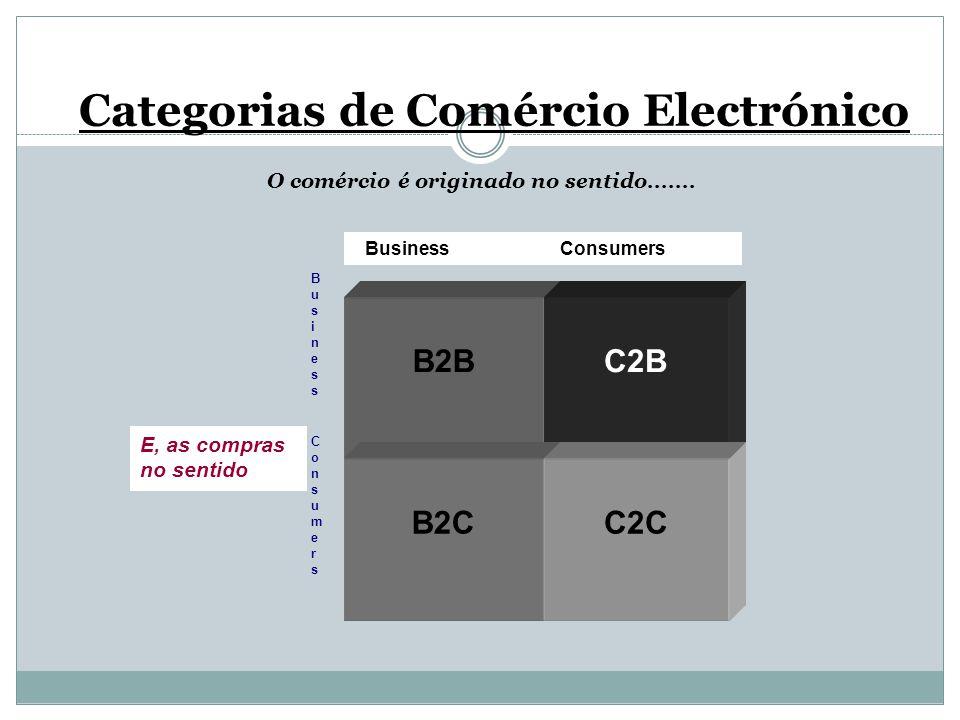 B2BC2B B2CC2C Business Consumers BusinessConsumersBusinessConsumers E, as compras no sentido Categorias de Comércio Electrónico O comércio é originado