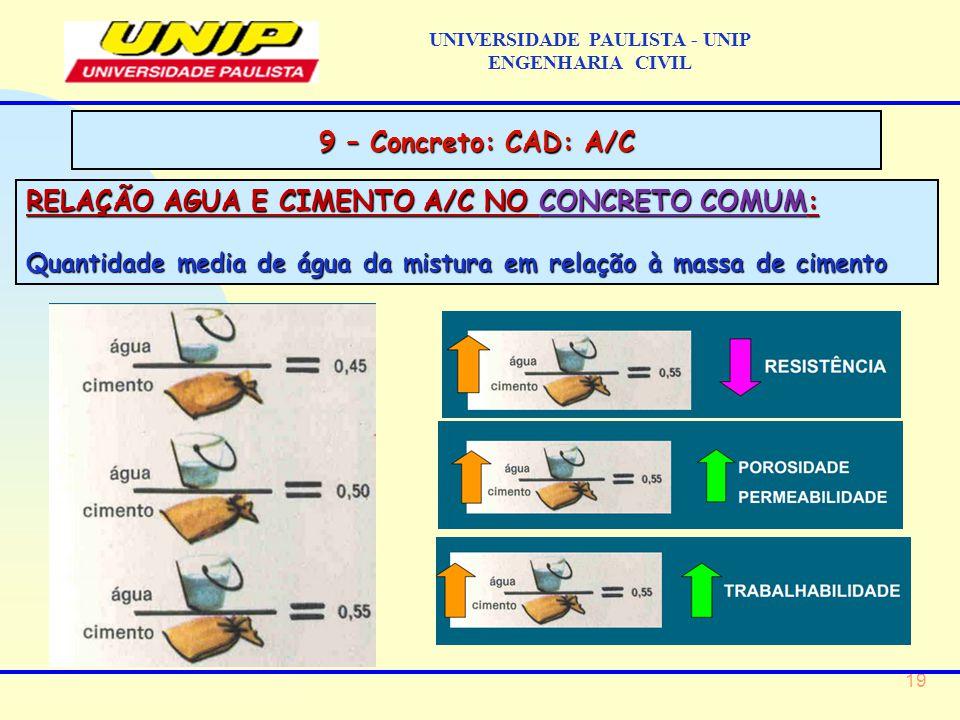 19 RELAÇÃO AGUA E CIMENTO A/C NO CONCRETO COMUM: Quantidade media de água da mistura em relação à massa de cimento UNIVERSIDADE PAULISTA - UNIP ENGENHARIA CIVIL 9 – Concreto: CAD: A/C