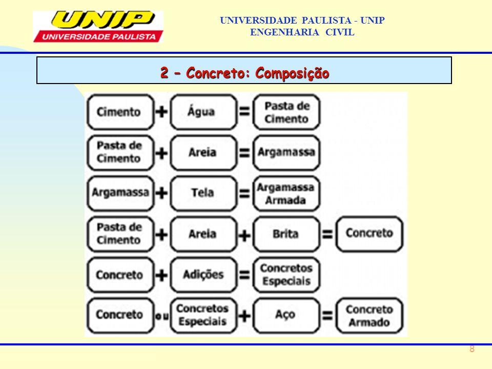 8 UNIVERSIDADE PAULISTA - UNIP ENGENHARIA CIVIL 2 – Concreto: Composição