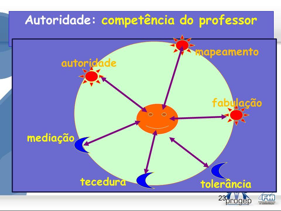 Competências do Professor: quatro verbos fundamentais - Mediar: conflitos de interesses (palavra, argumentação) - Tecer: redes de significados (relações, conexões) - Mapear: valores, projetos (prioridades, relevâncias ) - Fabular: coerência, permanência (narrativas, valores)