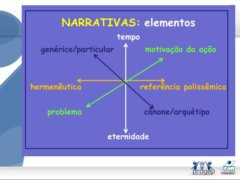SIGNIFICADO: NARRATIVA Jerome BRUNER O processo da Educação (1959) Atos de significação (1999) A Cultura da Educação (2001)