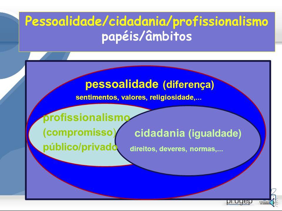 Profissionalismo: dimensões Competência técnica Compromisso público Au to- Re gu la ção