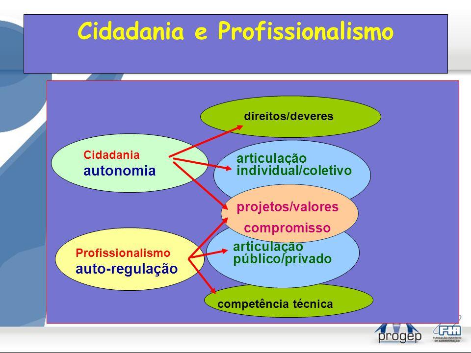 Pessoalidade/cidadania/ profissionalismo papéis/âmbitos pessoalidade (diferença) cidadania (igualdade) profissionalismo (compromisso) público/privado sentimentos, valores, religiosidade,...