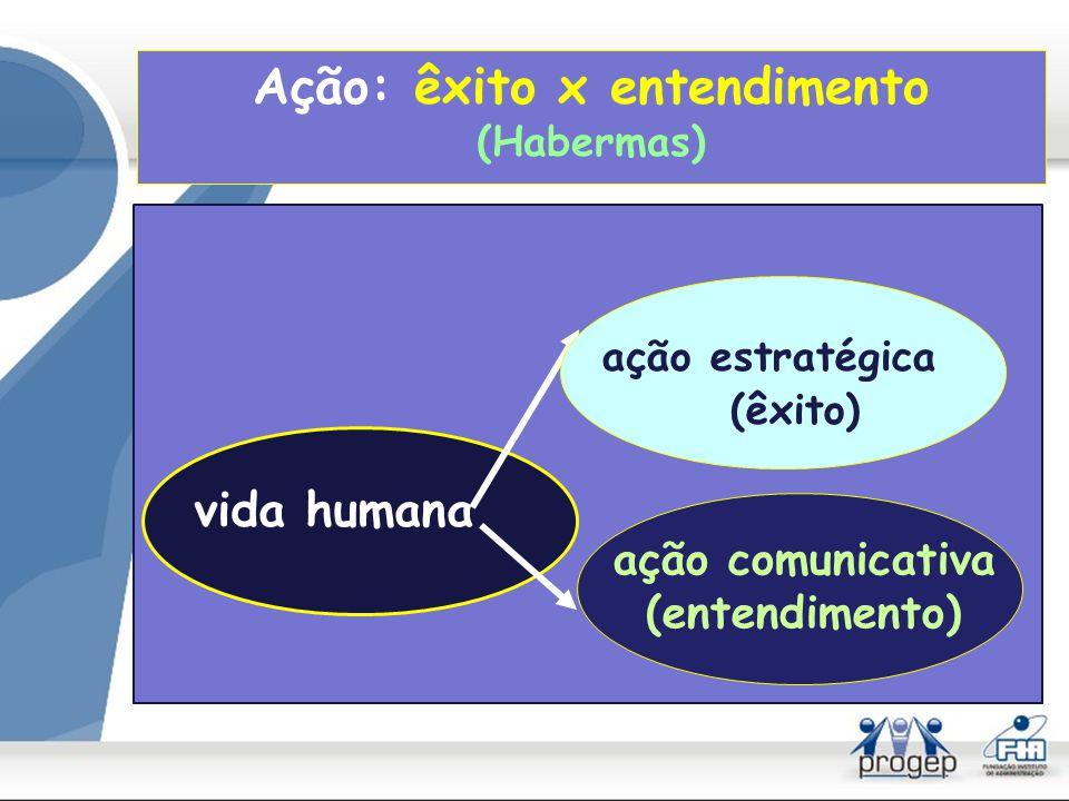 Ação: a condição humana (Hannah Arendt) trabalho (produção material) ser humano ação (consciência, palavra, vida política) labor (vida em sentido biológico)