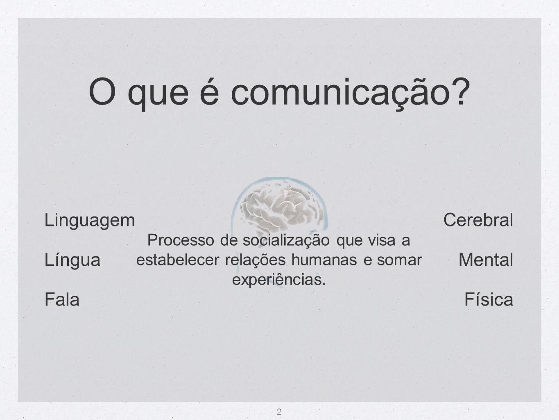 2 Cerebral Mental Física Linguagem Língua Fala O que é comunicação? Processo de socialização que visa a estabelecer relações humanas e somar experiênc