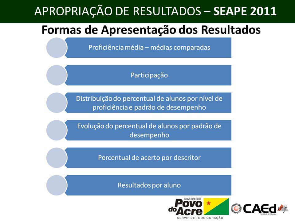 APROPRIAÇÃO DE RESULTADOS – SEAPE 2011 Formas de Apresentação dos Resultados