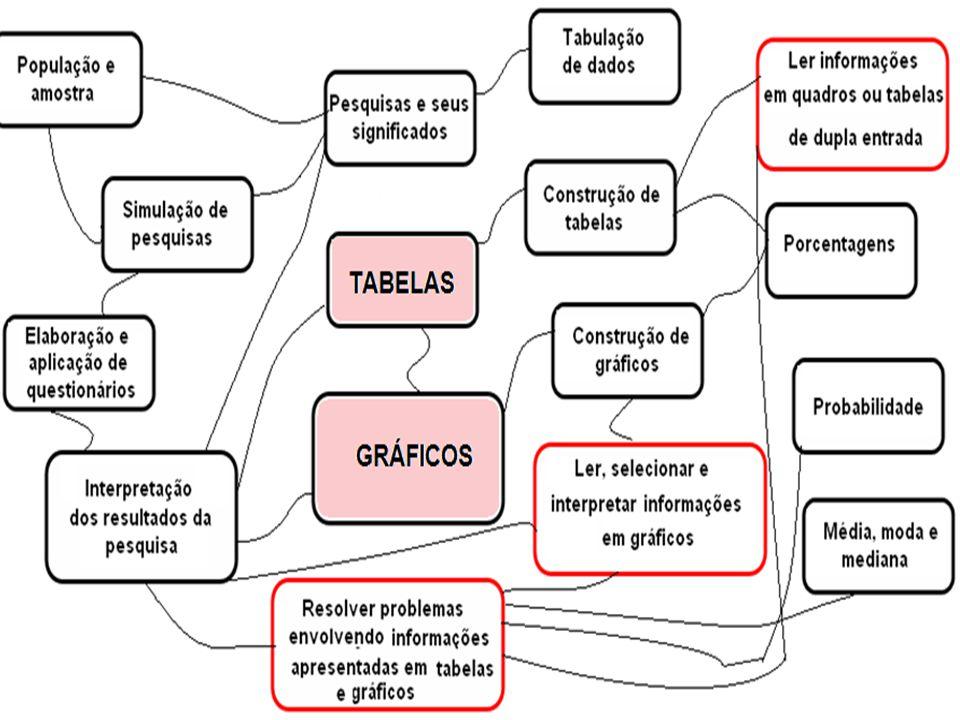 APROPRIAÇÃO DE RESULTADOS – SEAPE 2011 Em Matemática, as competências englobam três níveis.