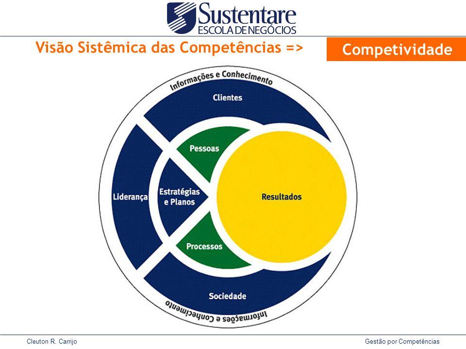 Cleuton R. Carrijo Gestão por Competências Visão Sistêmica das Competências => Competividade