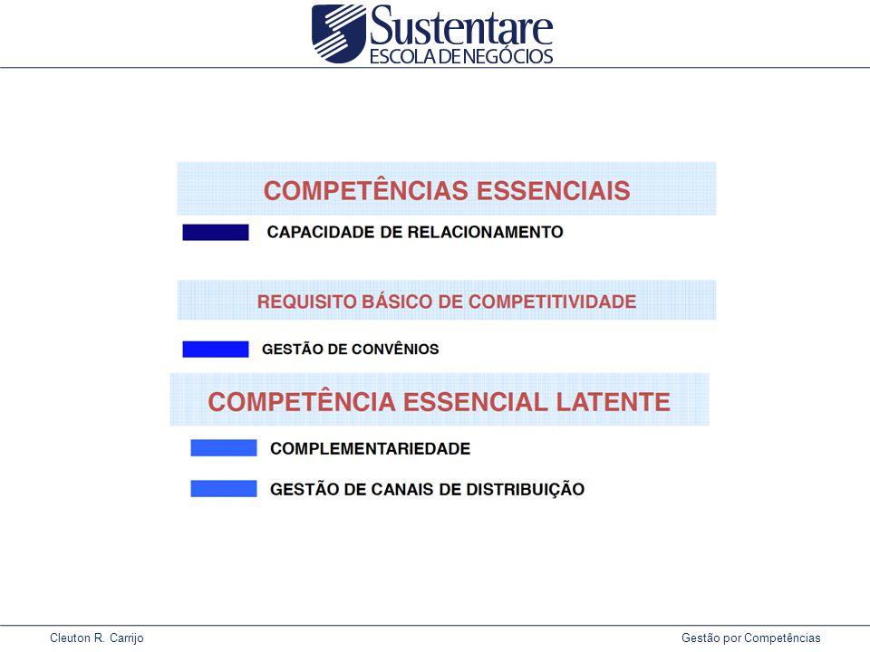 Cleuton R. Carrijo Gestão por Competências