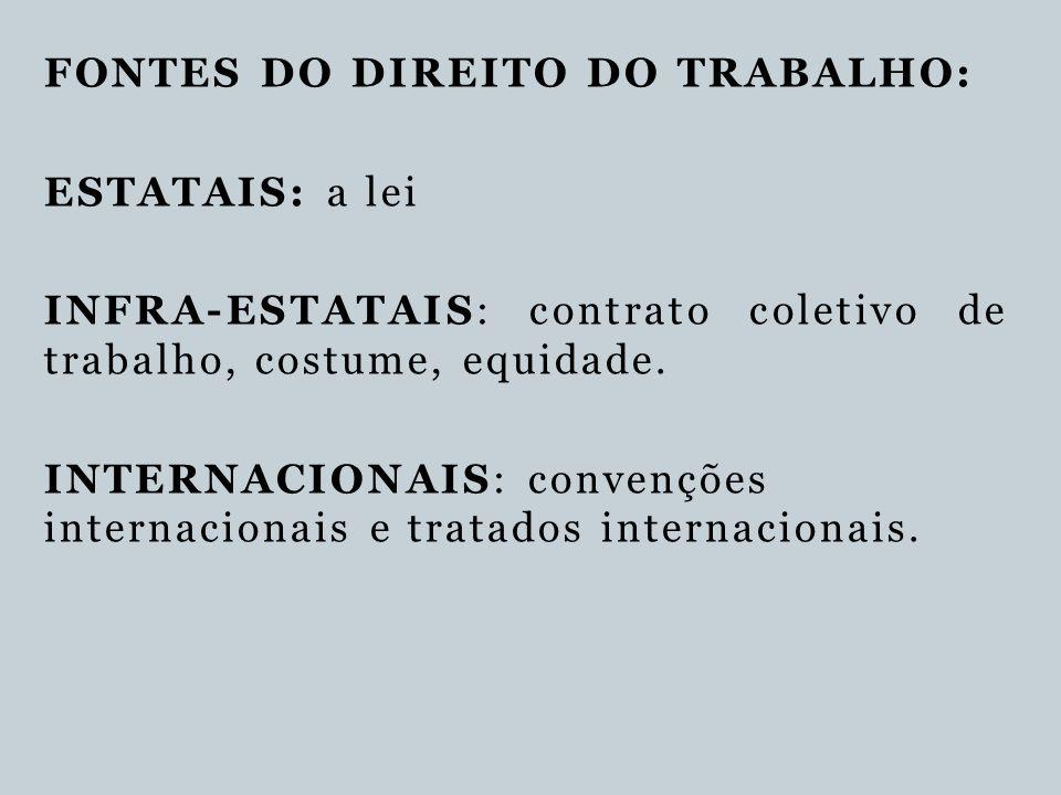 FONTES DO DIREITO DO TRABALHO: ESTATAIS: a lei INFRA-ESTATAIS: contrato coletivo de trabalho, costume, equidade. INTERNACIONAIS: convenções internacio