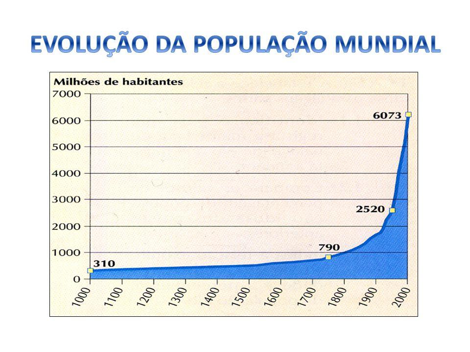 REGIME DEMOGRÁFICO PRIMITIVO ATÉ MEADOS DO SÉC.