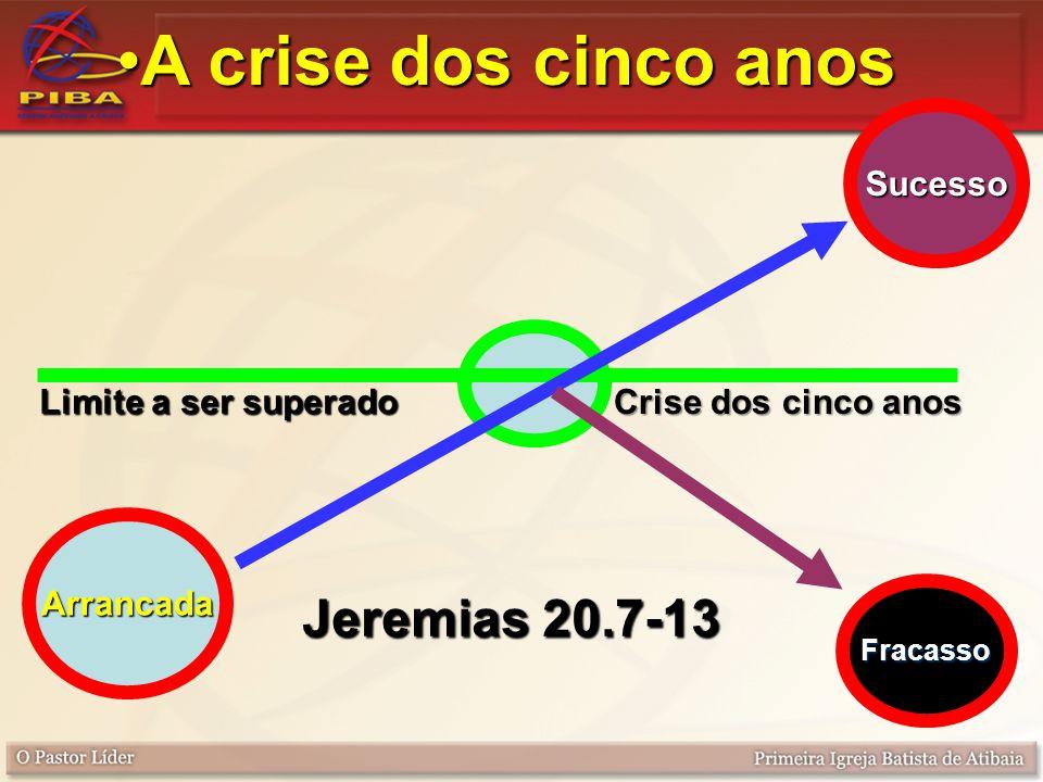 A crise dos cinco anosA crise dos cinco anos Limite a ser superado Sucesso Fracasso Arrancada Jeremias 20.7-13 Crise dos cinco anos