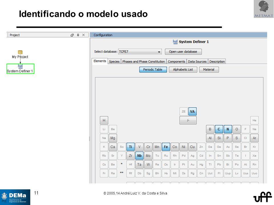 11 © 2005,14 André Luiz V. da Costa e Silva Identificando o modelo usado