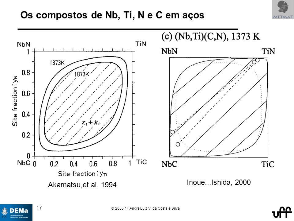 17 © 2005,14 André Luiz V. da Costa e Silva Os compostos de Nb, Ti, N e C em aços Akamatsu,et al.