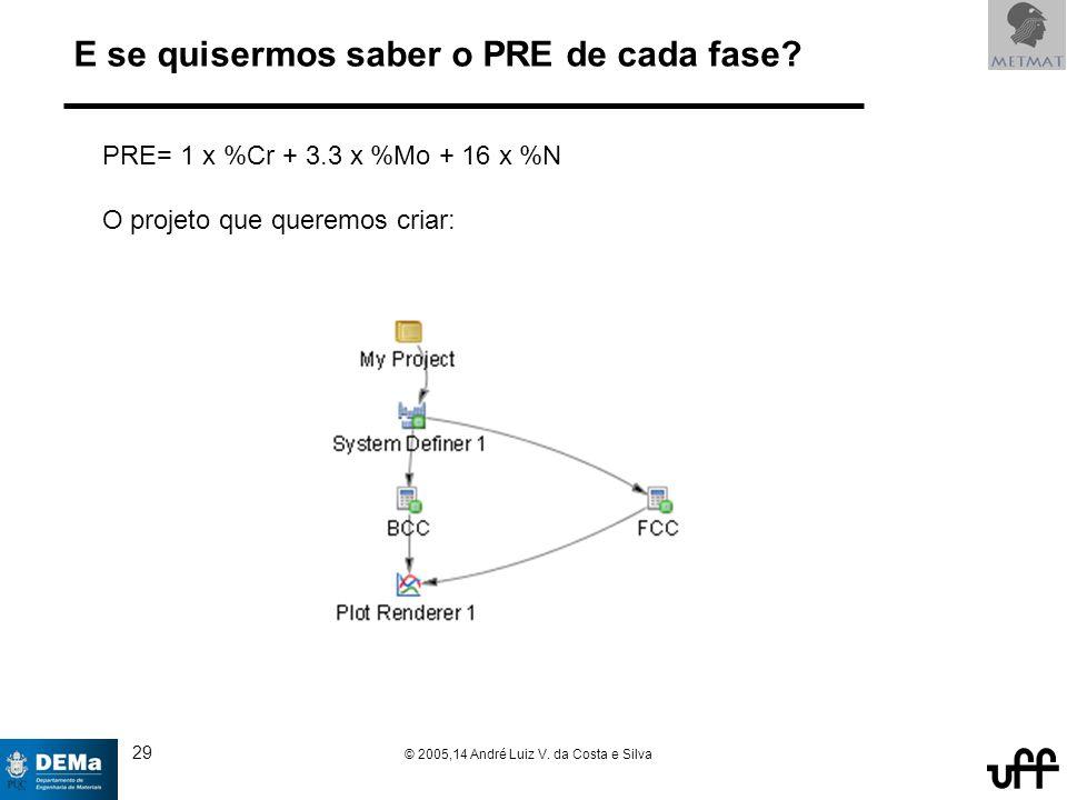 29 © 2005,14 André Luiz V. da Costa e Silva E se quisermos saber o PRE de cada fase.