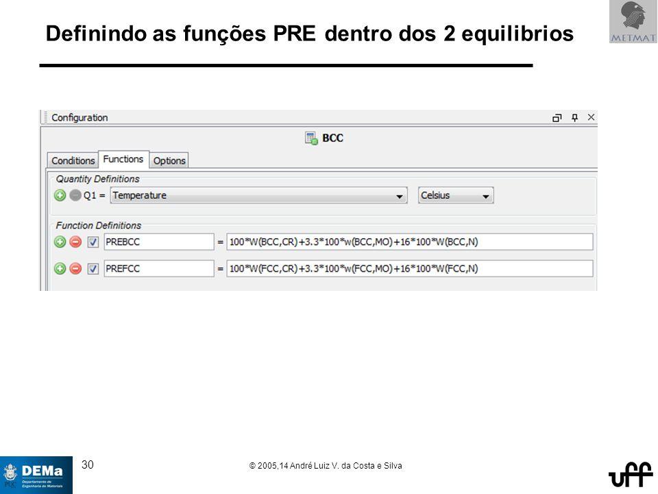 30 © 2005,14 André Luiz V. da Costa e Silva Definindo as funções PRE dentro dos 2 equilibrios