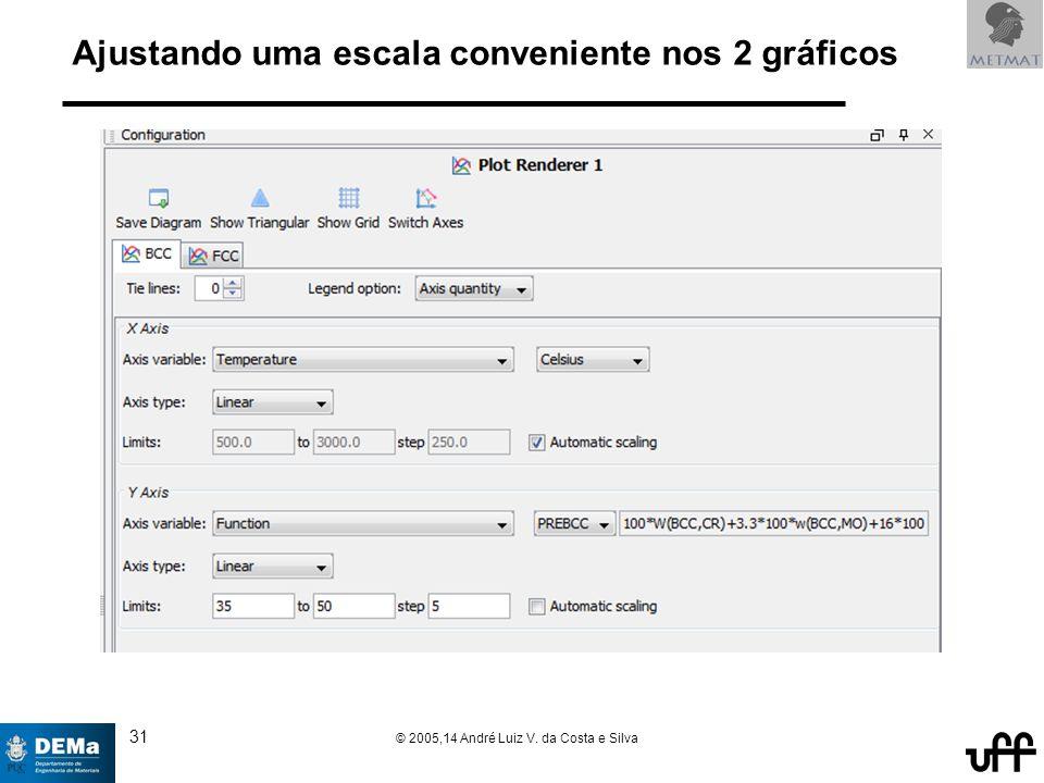 31 © 2005,14 André Luiz V. da Costa e Silva Ajustando uma escala conveniente nos 2 gráficos