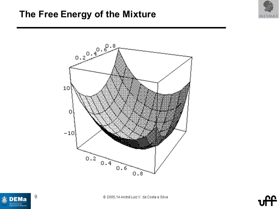 9 © 2005,14 André Luiz V. da Costa e Silva The Free Energy of the Mixture