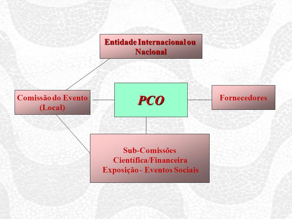 PCO Comissão do Evento (Local) Entidade Internacional ou Nacional Fornecedores Sub-Comissões Científica/Financeira Exposição - Eventos Sociais