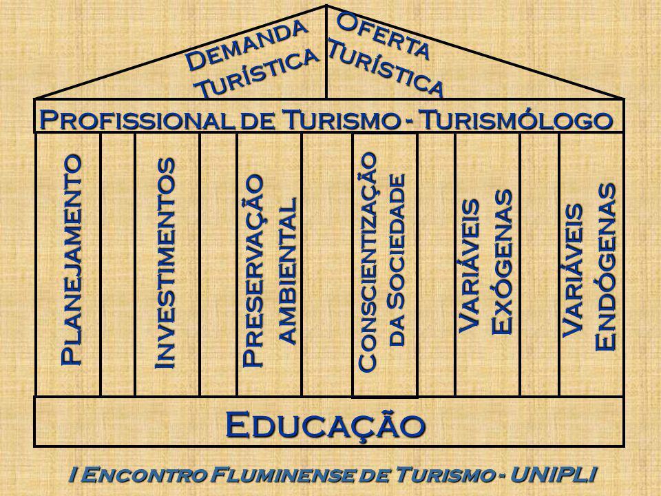 I Encontro Fluminense de Turismo - UNIPLI Educação Planejamento Investimentos Preservaçãoambiental Conscientização da Sociedade VariáveisExógenas VariáveisEndógenas Profissional de Turismo - Turismólogo DemandaTurísticaOfertaTurística