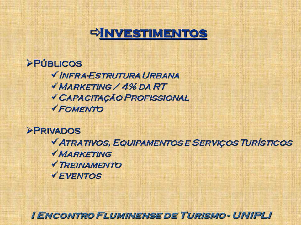  Investimentos I Encontro Fluminense de Turismo - UNIPLI  Públicos Infra-Estrutura Urbana Infra-Estrutura Urbana Marketing / 4% da RT Marketing / 4%