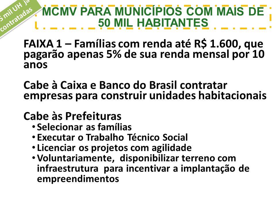 MCMV PARA MUNICÍPIOS COM MAIS DE 50 MIL HABITANTES 405 mil UH já contratadas FAIXA 1 – Famílias com renda até R$ 1.600, que pagarão apenas 5% de sua r