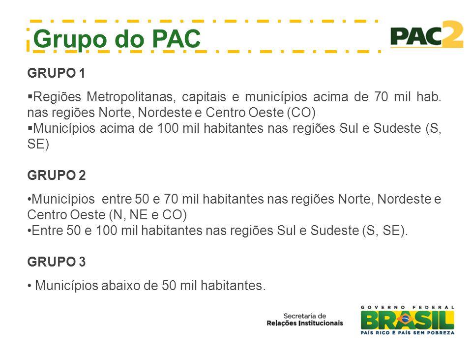 PAC e os municípios RECURSOS JÁ SELECIONADOS NO PAC 2 – R$ 105,8 bilhões EixosTipo TOTAL R$ bilhões Infraestrutura urbanaSaneamento 30,0 Infra-estrutura viária 40,1 Equipamentos para Estradas Vicinais 1,4 Urbanização 9,3 TOTAL 80,8 Infraestrutura socialEducação 5,3 Saúde 1,6 Espaços culturais e esportivos 0,8 TOTAL 7,7 Prevenção de Desastres Naturais Drenagem/Contenção de Encostas 14,7 Água no Semiárido 2,6 TOTAL 17,4 TOTAL GERAL 105,8