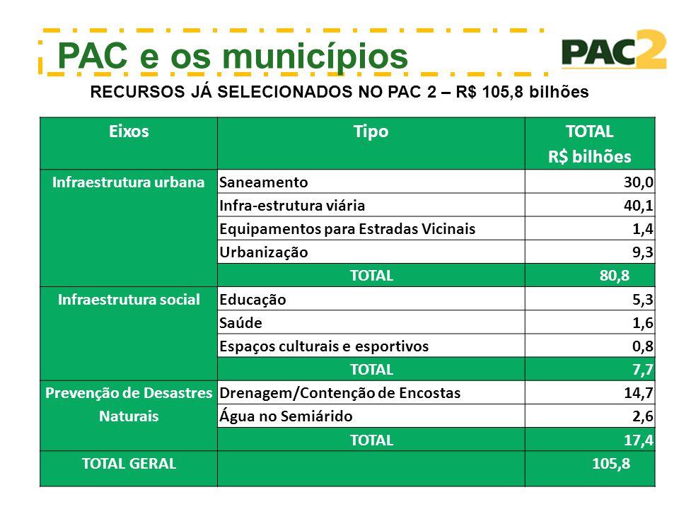 PAC e os municípios RECURSOS JÁ SELECIONADOS NO PAC 2 – R$ 105,8 bilhões EixosTipo TOTAL R$ bilhões Infraestrutura urbanaSaneamento 30,0 Infra-estrutu