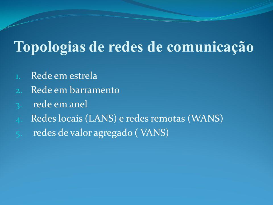 Topologias de redes de comunicação 1. Rede em estrela 2.