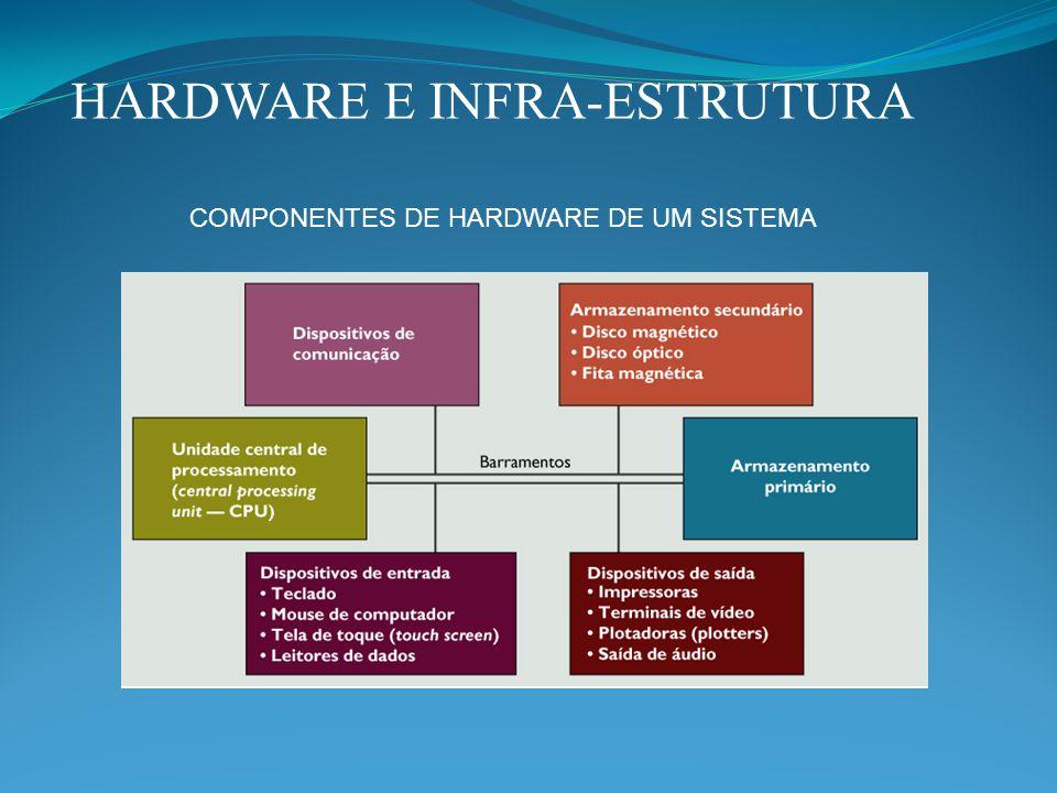 HARDWARE E INFRA-ESTRUTURA COMPONENTES DE HARDWARE DE UM SISTEMA