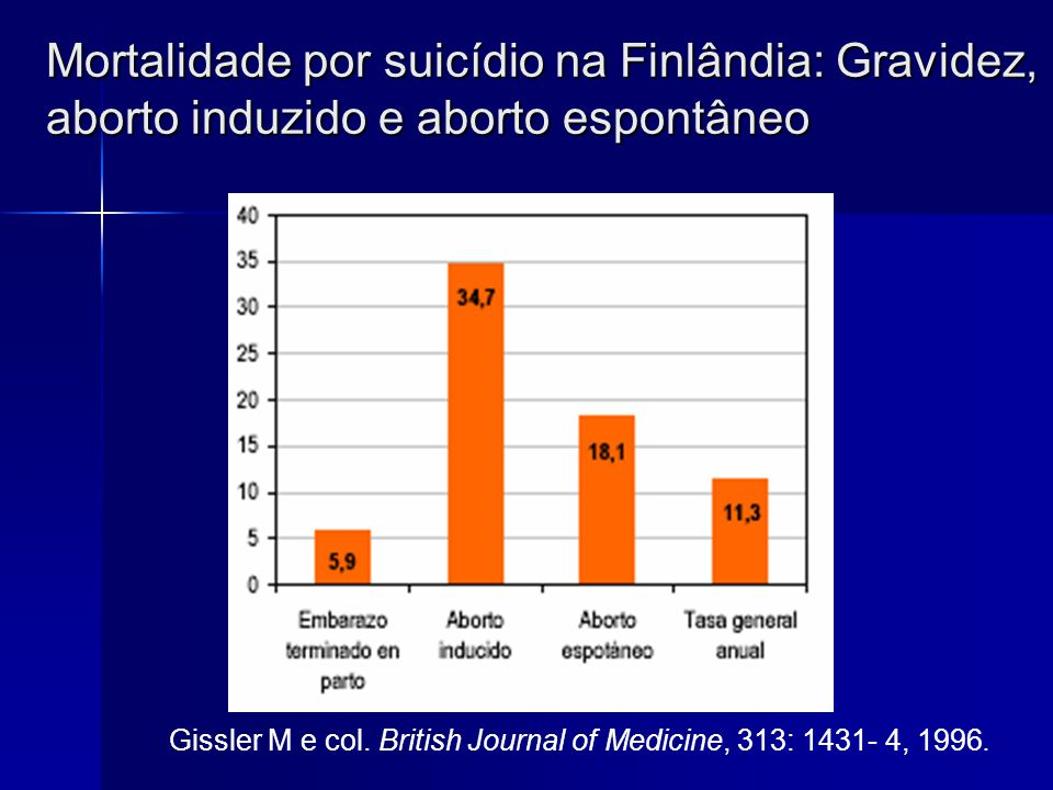 Riscos do Aborto provocado complicações psiquiátricas Depressão Crônica Depressão Crônica Tendência ao Suicídio Tendência ao Suicídio