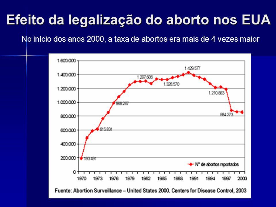 Mortalidade por suicídio na Finlândia: Gravidez, aborto induzido e aborto espontâneo Gissler M e col. British Journal of Medicine, 313: 1431- 4, 1996.